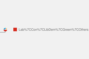 2010 General Election result in Ealing Southall